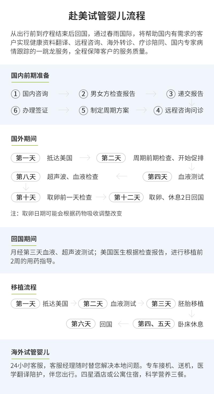 4.美国试管详情页-流程图.png